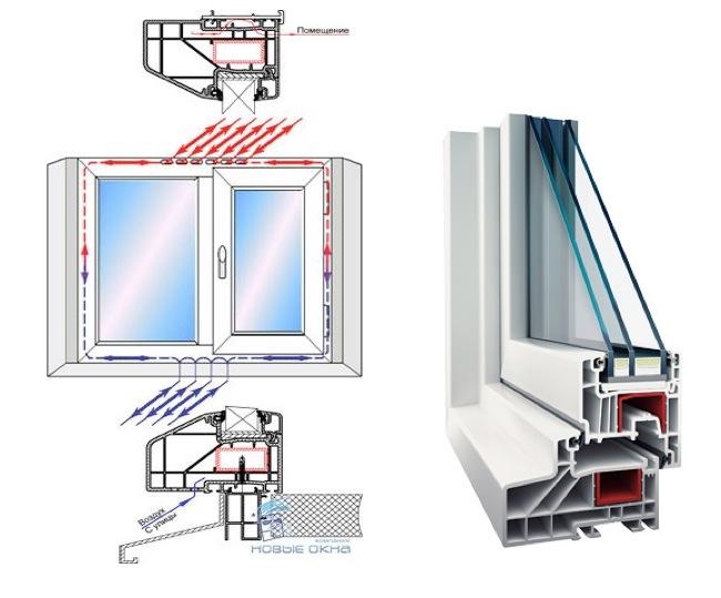 Схема работы окна с климат-контролем
