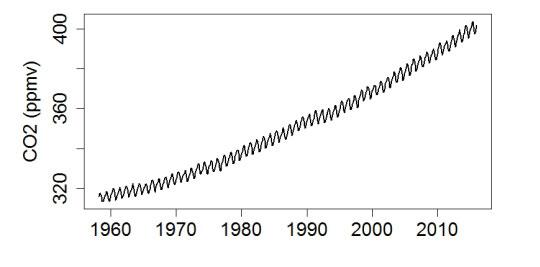 График роста концентрации углекислого газа